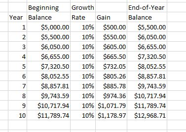 Compound Interest - 10% for 10 Years